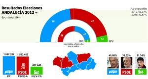 Nunca se celebró tanto una derrota en las urnas. El PSOE perdía sus primeras elecciones en Andalucía, pero el álgebra electoral le permitiría seguir gobernando en la comunidad andaluza...